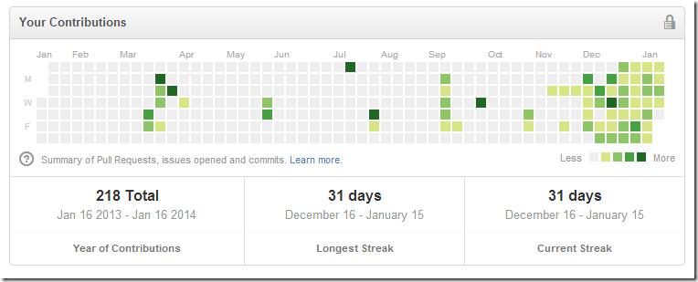 My 2013 GitHub contribution calendar