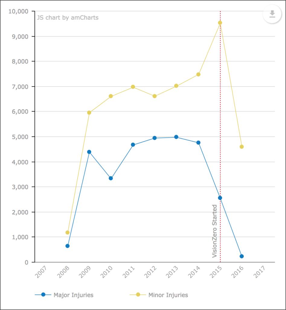 Cedar multi-series line chart